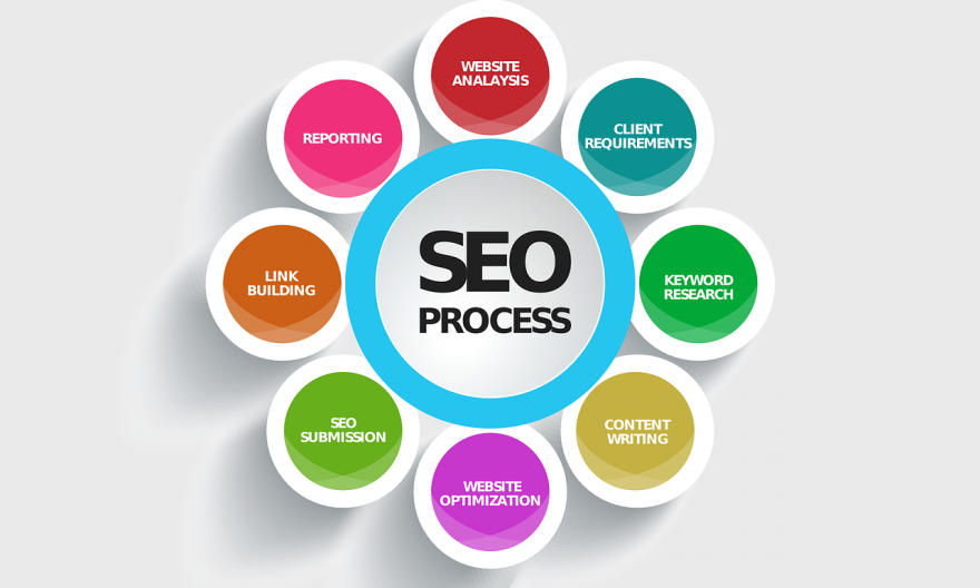 Choose SEO Service